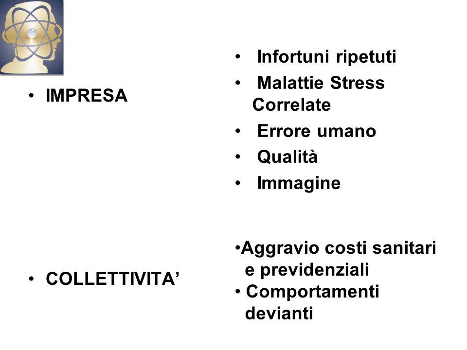Infortuni ripetuti Malattie Stress Correlate. Errore umano. Qualità. Immagine. IMPRESA. COLLETTIVITA'
