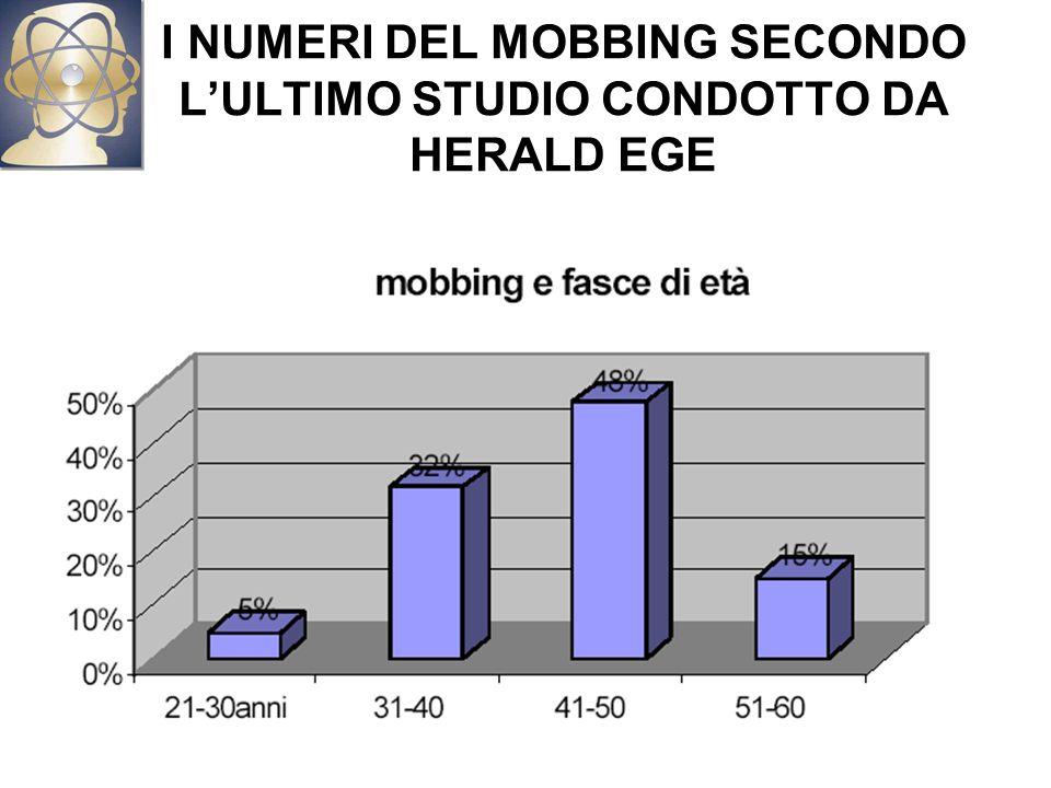 I NUMERI DEL MOBBING SECONDO L'ULTIMO STUDIO CONDOTTO DA HERALD EGE