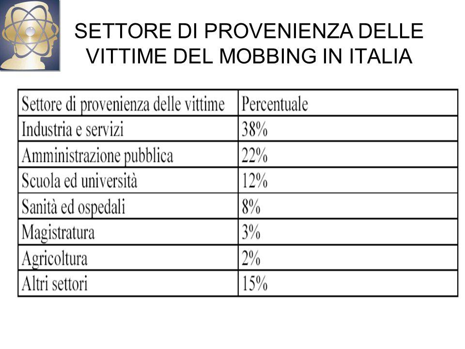 SETTORE DI PROVENIENZA DELLE VITTIME DEL MOBBING IN ITALIA