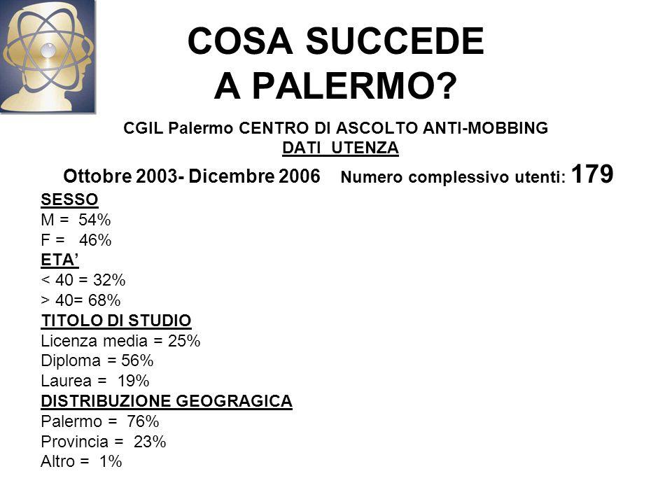 CGIL Palermo CENTRO DI ASCOLTO ANTI-MOBBING