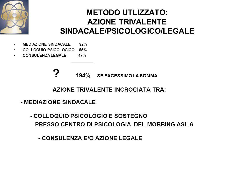 METODO UTLIZZATO: AZIONE TRIVALENTE SINDACALE/PSICOLOGICO/LEGALE