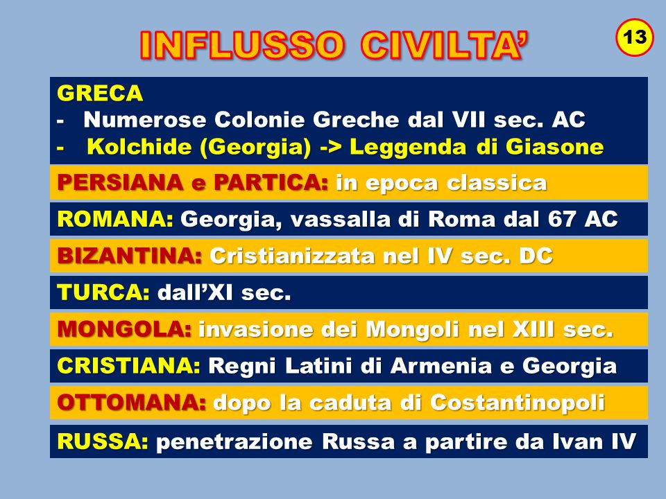 INFLUSSO CIVILTA' GRECA Numerose Colonie Greche dal VII sec. AC