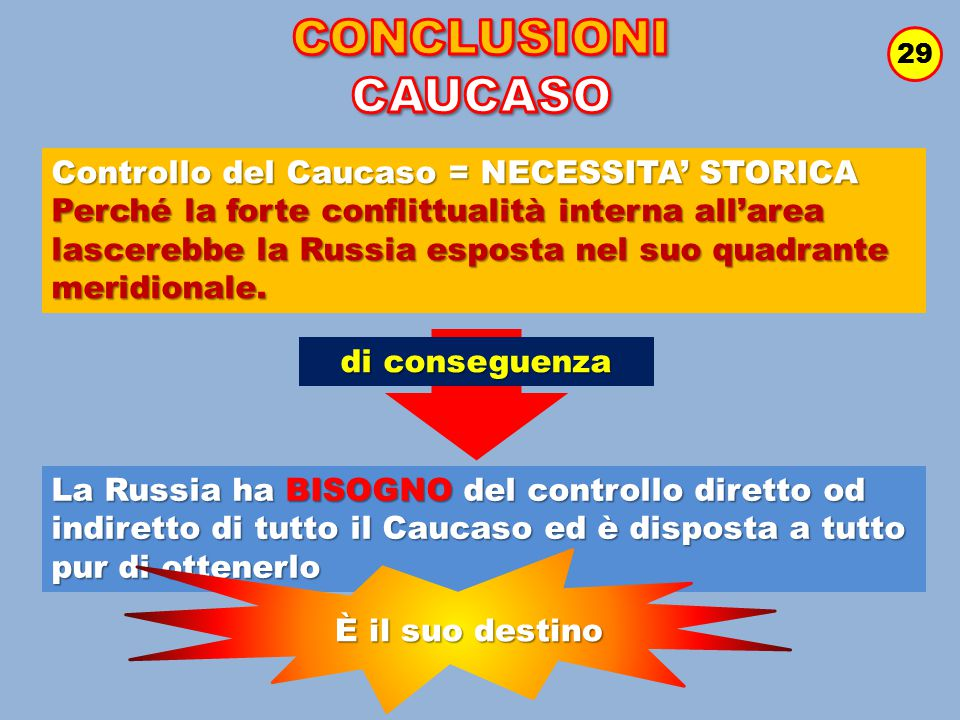 CONCLUSIONI CAUCASO Controllo del Caucaso = NECESSITA' STORICA
