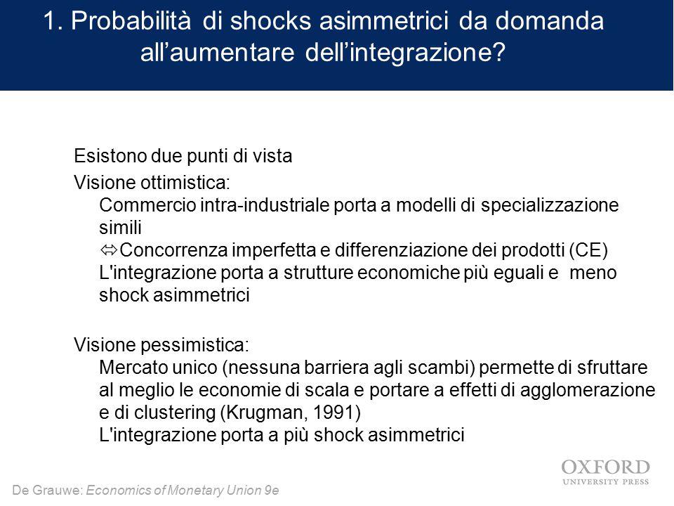 1. Probabilità di shocks asimmetrici da domanda all'aumentare dell'integrazione