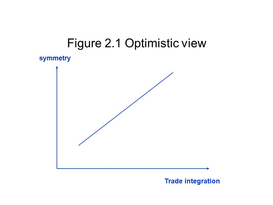 Figure 2.1 Optimistic view