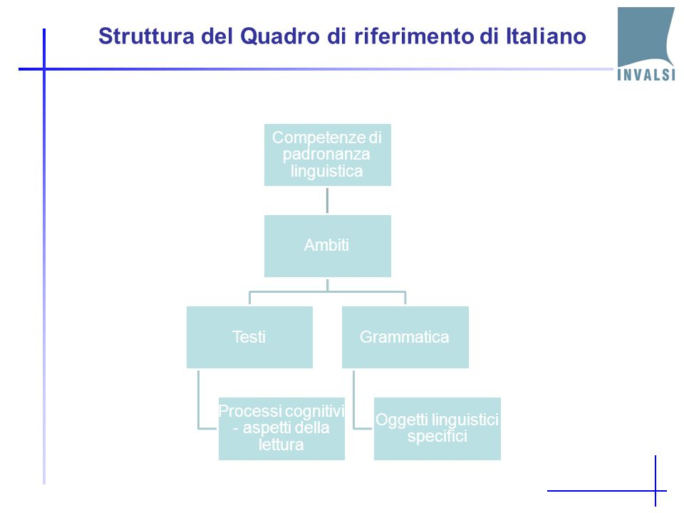 Struttura del Quadro di riferimento di Italiano