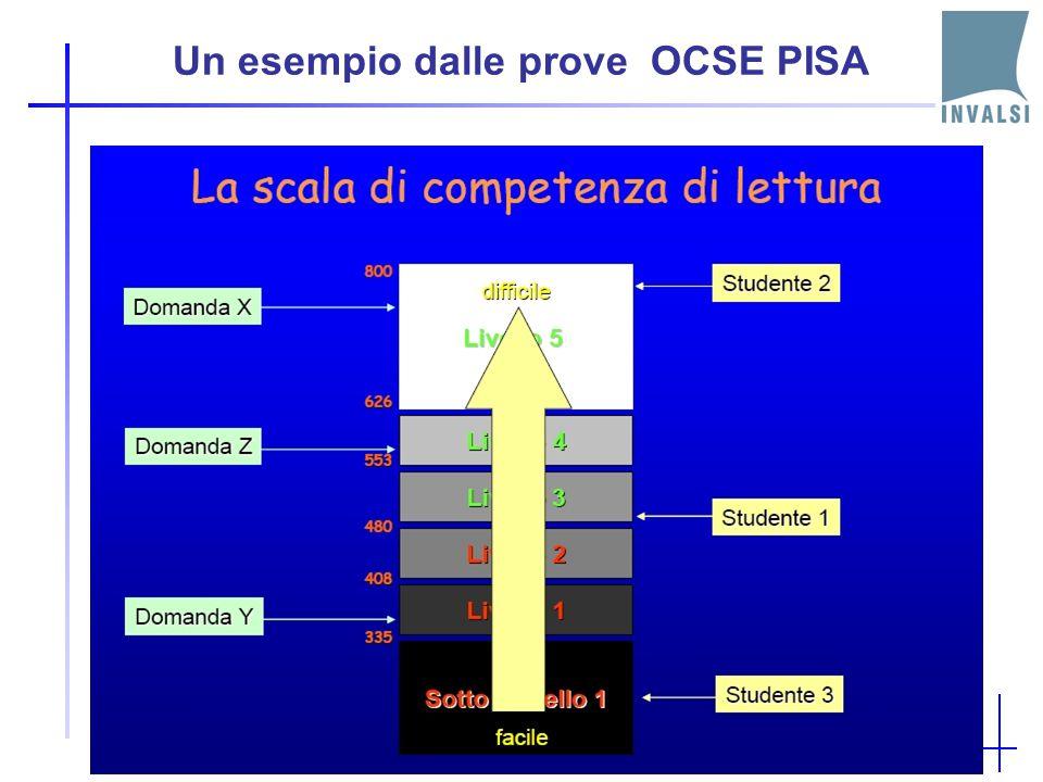 Un esempio dalle prove OCSE PISA