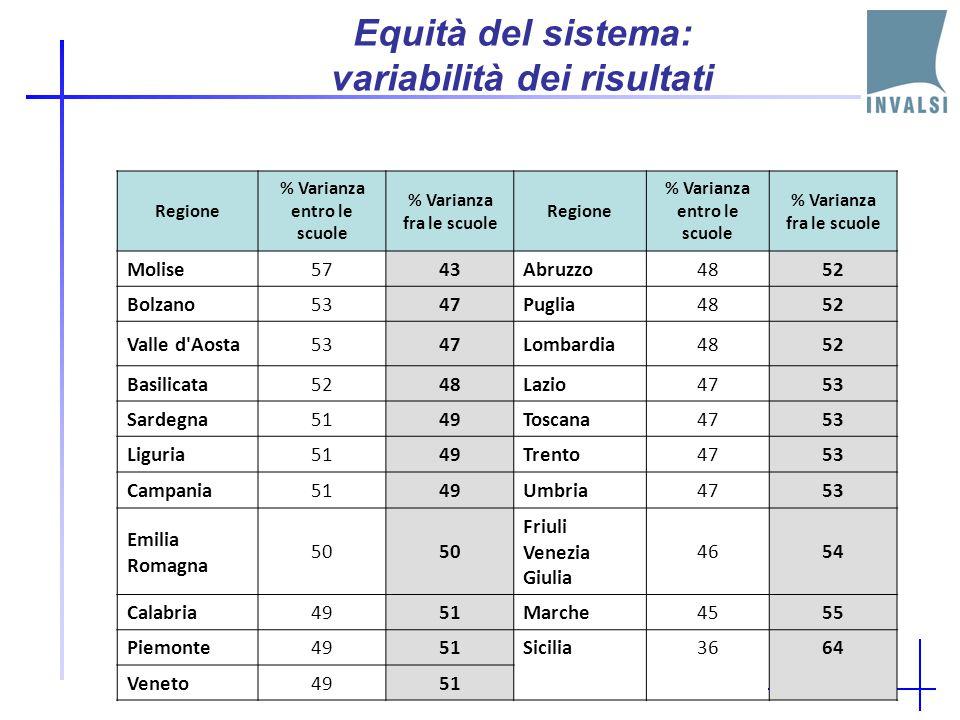 Equità del sistema: variabilità dei risultati