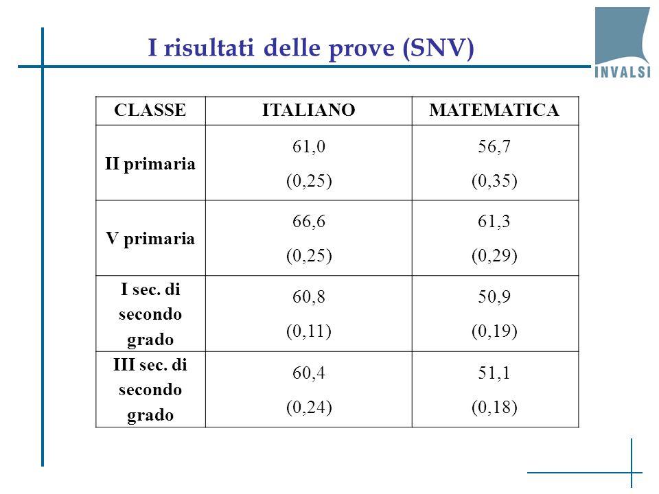 I risultati delle prove (SNV) III sec. di secondo grado