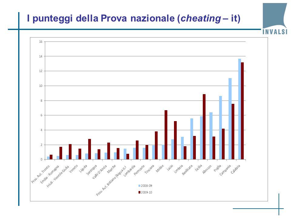 I punteggi della Prova nazionale (cheating – it)