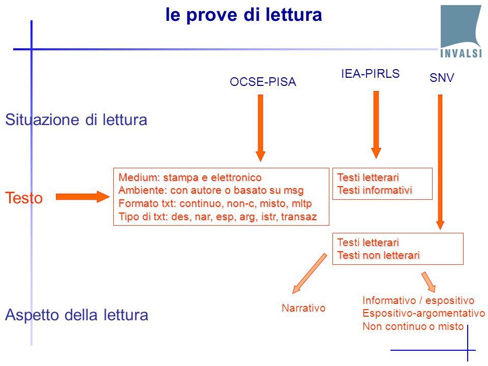 le prove di lettura Situazione di lettura Testo Aspetto della lettura