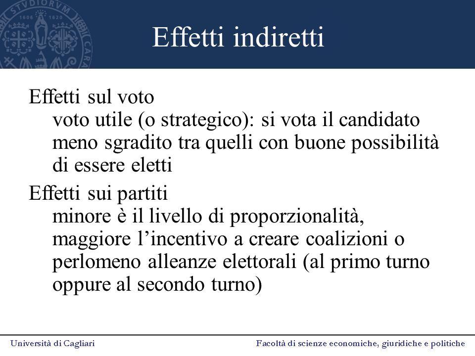 Effetti indiretti Effetti sul voto voto utile (o strategico): si vota il candidato meno sgradito tra quelli con buone possibilità di essere eletti.