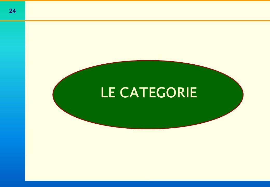 Le categorie 1° CATEGORIA
