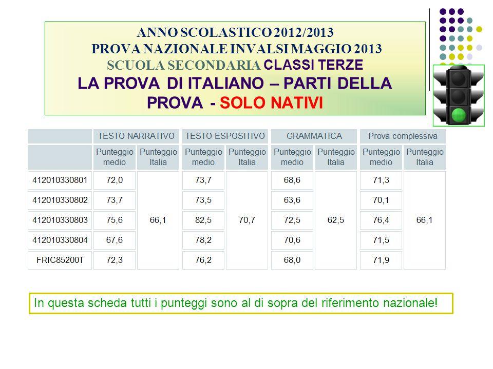 ANNO SCOLASTICO 2012/2013 PROVA NAZIONALE INVALSI MAGGIO 2013 SCUOLA SECONDARIA CLASSI TERZE LA PROVA DI ITALIANO – PARTI DELLA PROVA - SOLO NATIVI