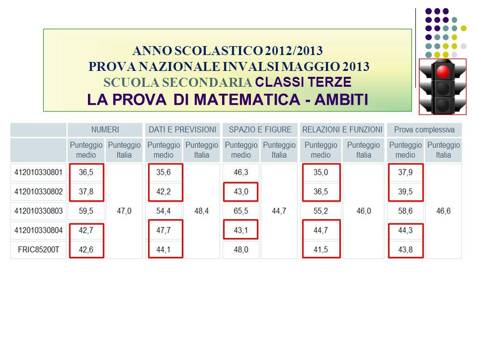 ANNO SCOLASTICO 2012/2013 PROVA NAZIONALE INVALSI MAGGIO 2013 SCUOLA SECONDARIA CLASSI TERZE LA PROVA DI MATEMATICA - AMBITI