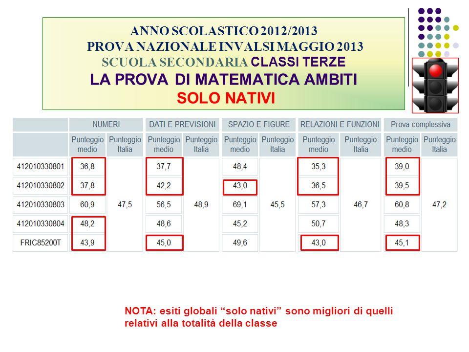 ANNO SCOLASTICO 2012/2013 PROVA NAZIONALE INVALSI MAGGIO 2013 SCUOLA SECONDARIA CLASSI TERZE LA PROVA DI MATEMATICA AMBITI SOLO NATIVI