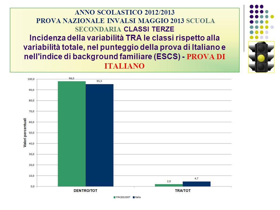 ANNO SCOLASTICO 2012/2013 PROVA NAZIONALE INVALSI MAGGIO 2013 SCUOLA SECONDARIA CLASSI TERZE Incidenza della variabilità TRA le classi rispetto alla variabilità totale, nel punteggio della prova di Italiano e nell indice di background familiare (ESCS) - PROVA DI ITALIANO
