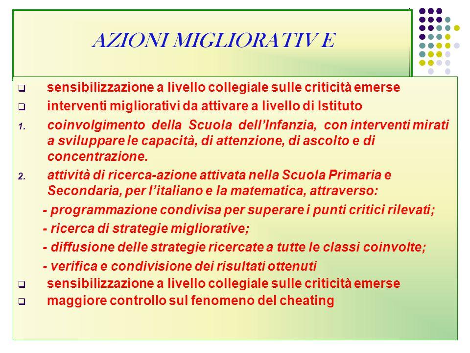 AZIONI MIGLIORATIV E sensibilizzazione a livello collegiale sulle criticità emerse. interventi migliorativi da attivare a livello di Istituto.