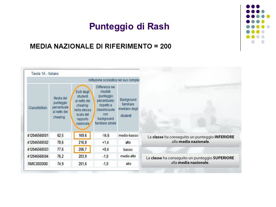 Punteggio di Rash MEDIA NAZIONALE DI RIFERIMENTO = 200