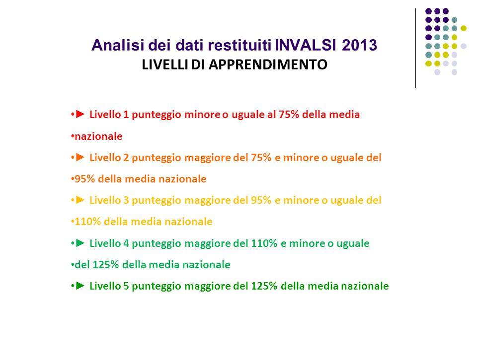 Analisi dei dati restituiti INVALSI 2013 LIVELLI DI APPRENDIMENTO