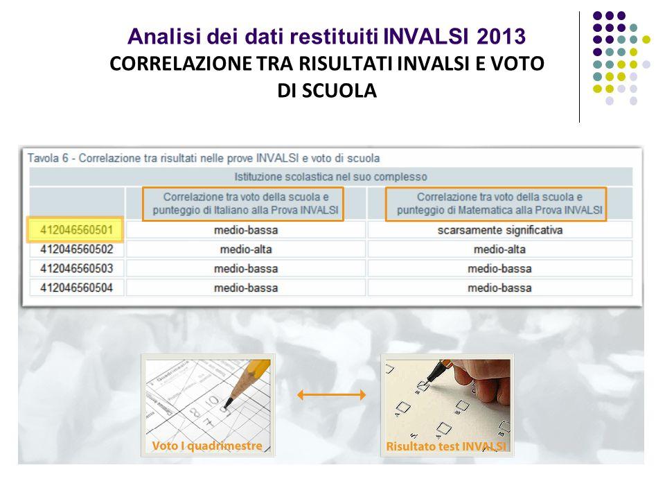 Analisi dei dati restituiti INVALSI 2013 CORRELAZIONE TRA RISULTATI INVALSI E VOTO DI SCUOLA