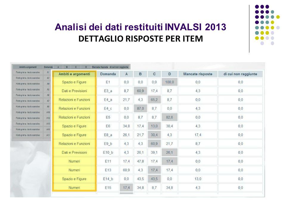 Analisi dei dati restituiti INVALSI 2013 DETTAGLIO RISPOSTE PER ITEM
