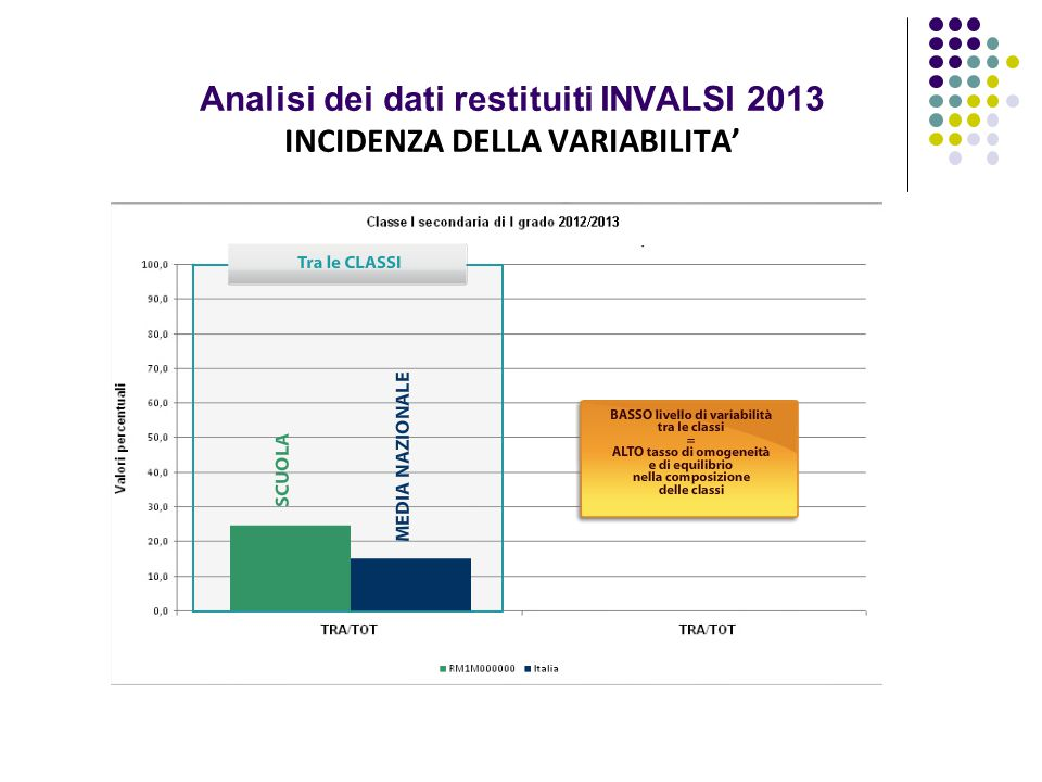 Analisi dei dati restituiti INVALSI 2013 INCIDENZA DELLA VARIABILITA'