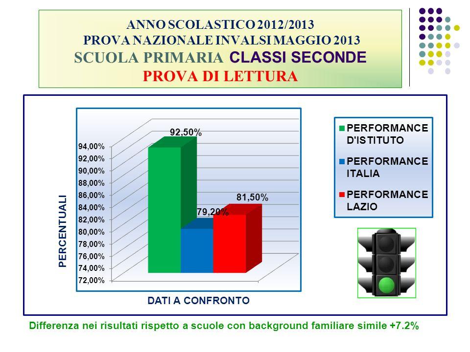 ANNO SCOLASTICO 2012/2013 PROVA NAZIONALE INVALSI MAGGIO 2013 SCUOLA PRIMARIA CLASSI SECONDE PROVA DI LETTURA