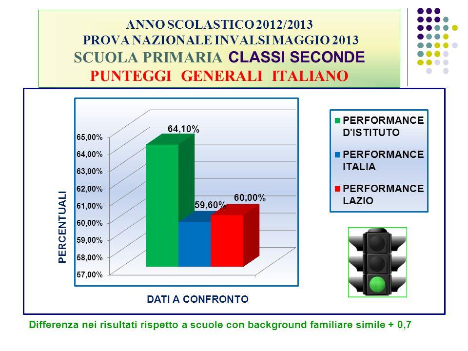 ANNO SCOLASTICO 2012/2013 PROVA NAZIONALE INVALSI MAGGIO 2013 SCUOLA PRIMARIA CLASSI SECONDE PUNTEGGI GENERALI ITALIANO