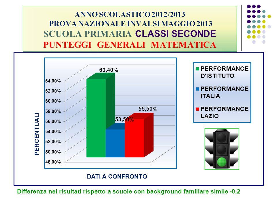 ANNO SCOLASTICO 2012/2013 PROVA NAZIONALE INVALSI MAGGIO 2013 SCUOLA PRIMARIA CLASSI SECONDE PUNTEGGI GENERALI MATEMATICA