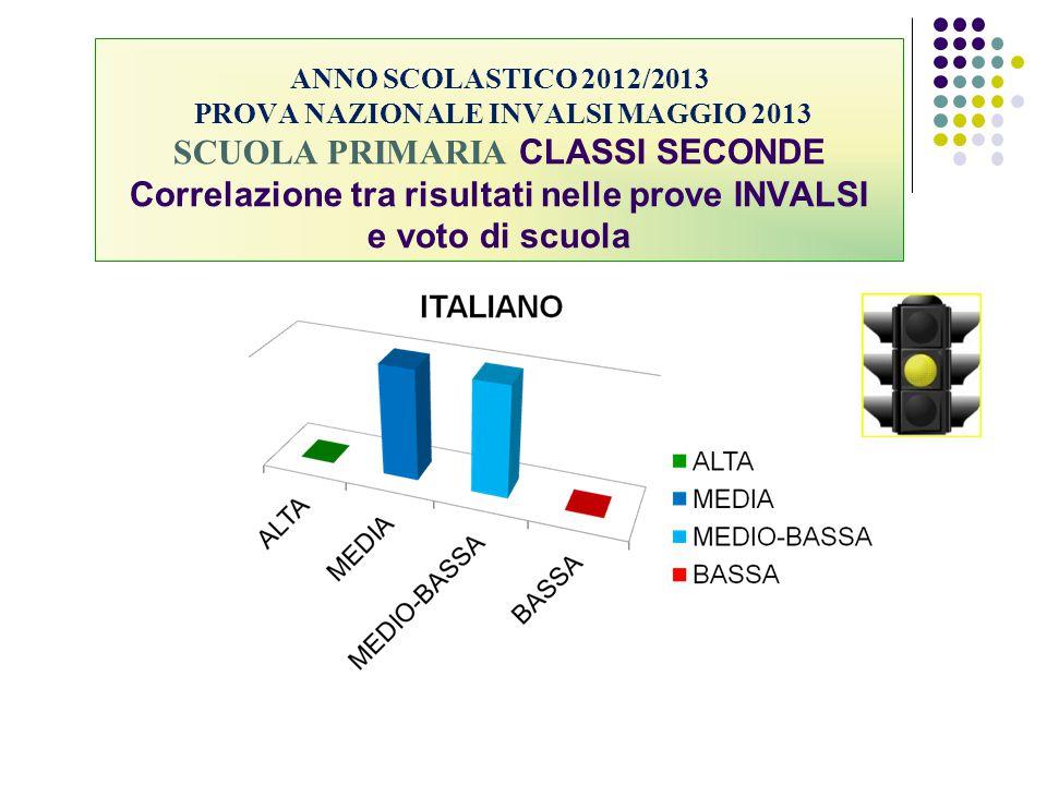 ANNO SCOLASTICO 2012/2013 PROVA NAZIONALE INVALSI MAGGIO 2013 SCUOLA PRIMARIA CLASSI SECONDE Correlazione tra risultati nelle prove INVALSI e voto di scuola