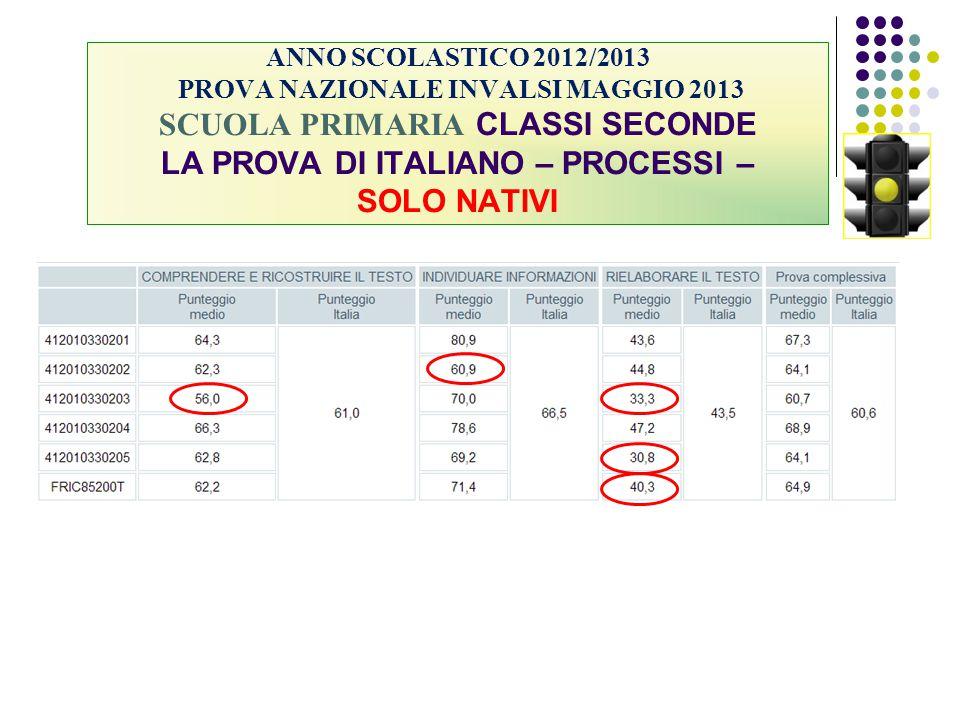 ANNO SCOLASTICO 2012/2013 PROVA NAZIONALE INVALSI MAGGIO 2013 SCUOLA PRIMARIA CLASSI SECONDE LA PROVA DI ITALIANO – PROCESSI – SOLO NATIVI