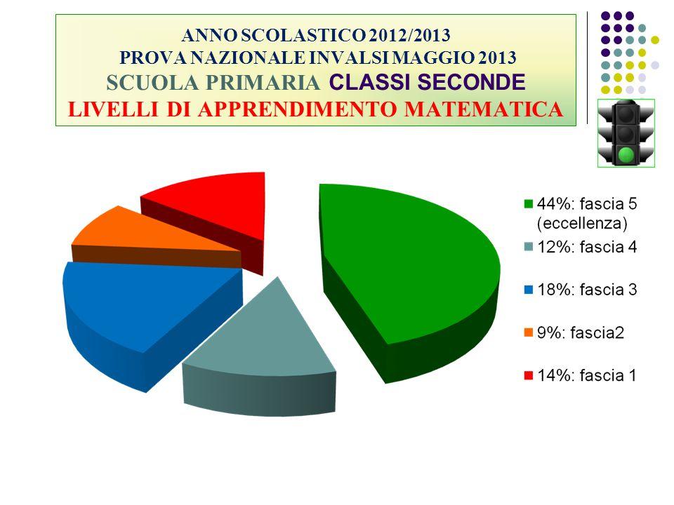 ANNO SCOLASTICO 2012/2013 PROVA NAZIONALE INVALSI MAGGIO 2013 SCUOLA PRIMARIA CLASSI SECONDE LIVELLI DI APPRENDIMENTO MATEMATICA