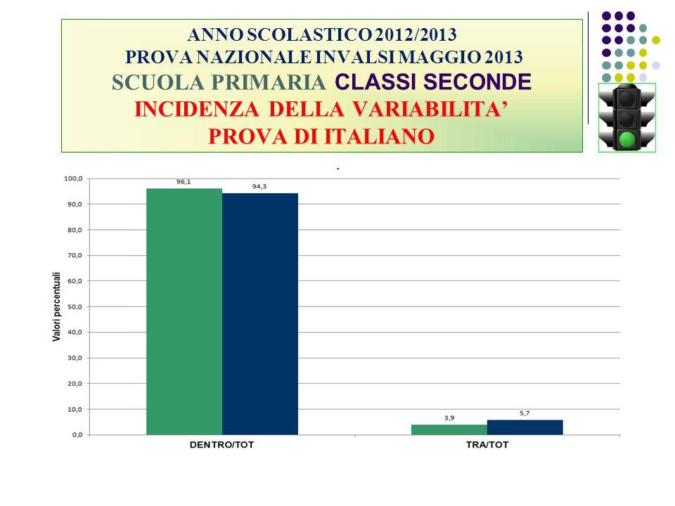 ANNO SCOLASTICO 2012/2013 PROVA NAZIONALE INVALSI MAGGIO 2013 SCUOLA PRIMARIA CLASSI SECONDE INCIDENZA DELLA VARIABILITA' PROVA DI ITALIANO