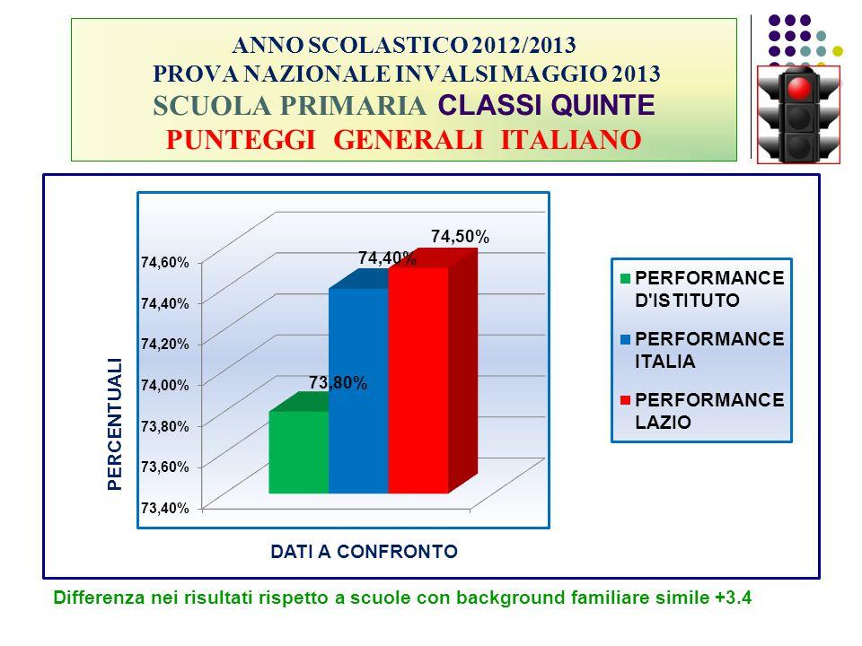 ANNO SCOLASTICO 2012/2013 PROVA NAZIONALE INVALSI MAGGIO 2013 SCUOLA PRIMARIA CLASSI QUINTE PUNTEGGI GENERALI ITALIANO