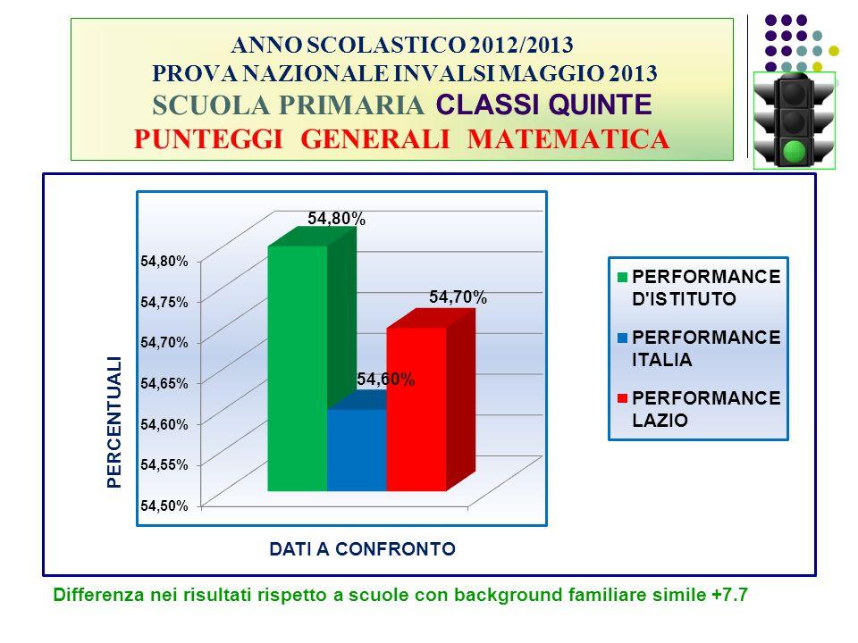 ANNO SCOLASTICO 2012/2013 PROVA NAZIONALE INVALSI MAGGIO 2013 SCUOLA PRIMARIA CLASSI QUINTE PUNTEGGI GENERALI MATEMATICA