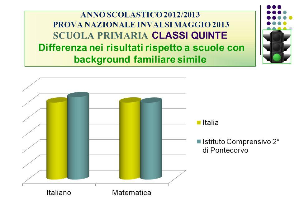 ANNO SCOLASTICO 2012/2013 PROVA NAZIONALE INVALSI MAGGIO 2013 SCUOLA PRIMARIA CLASSI QUINTE Differenza nei risultati rispetto a scuole con background familiare simile