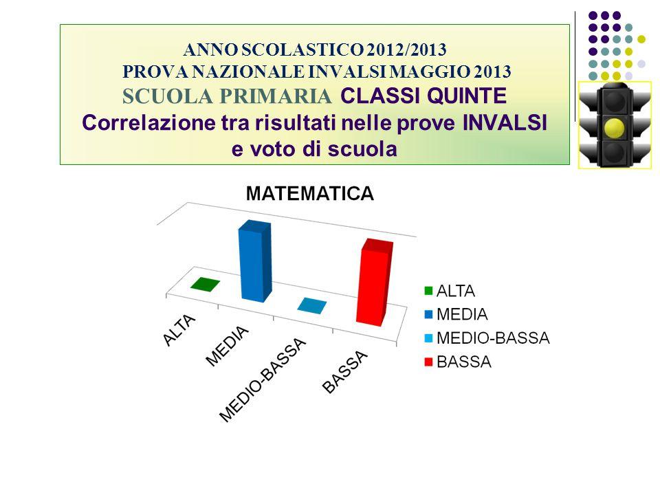 ANNO SCOLASTICO 2012/2013 PROVA NAZIONALE INVALSI MAGGIO 2013 SCUOLA PRIMARIA CLASSI QUINTE Correlazione tra risultati nelle prove INVALSI e voto di scuola