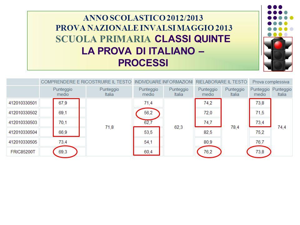 ANNO SCOLASTICO 2012/2013 PROVA NAZIONALE INVALSI MAGGIO 2013 SCUOLA PRIMARIA CLASSI QUINTE LA PROVA DI ITALIANO – PROCESSI