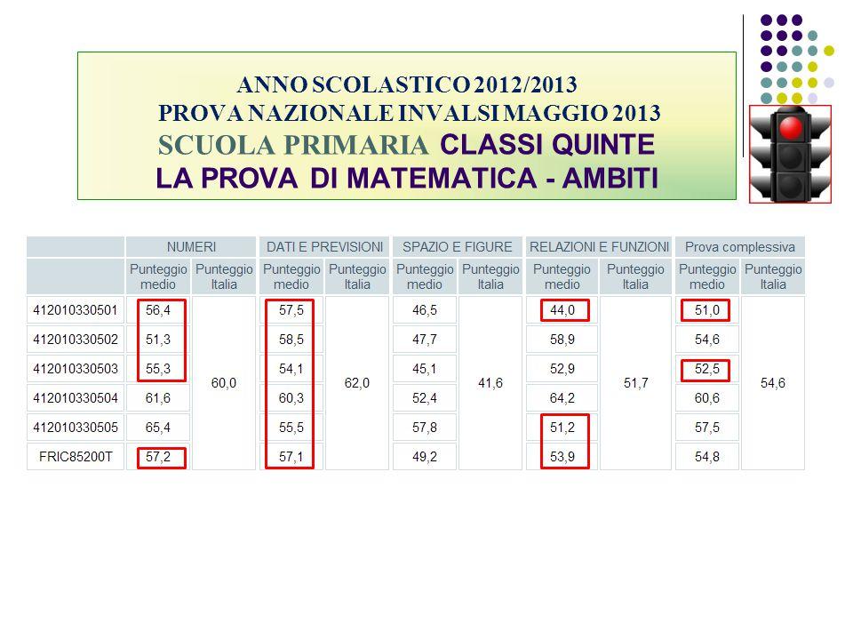 ANNO SCOLASTICO 2012/2013 PROVA NAZIONALE INVALSI MAGGIO 2013 SCUOLA PRIMARIA CLASSI QUINTE LA PROVA DI MATEMATICA - AMBITI