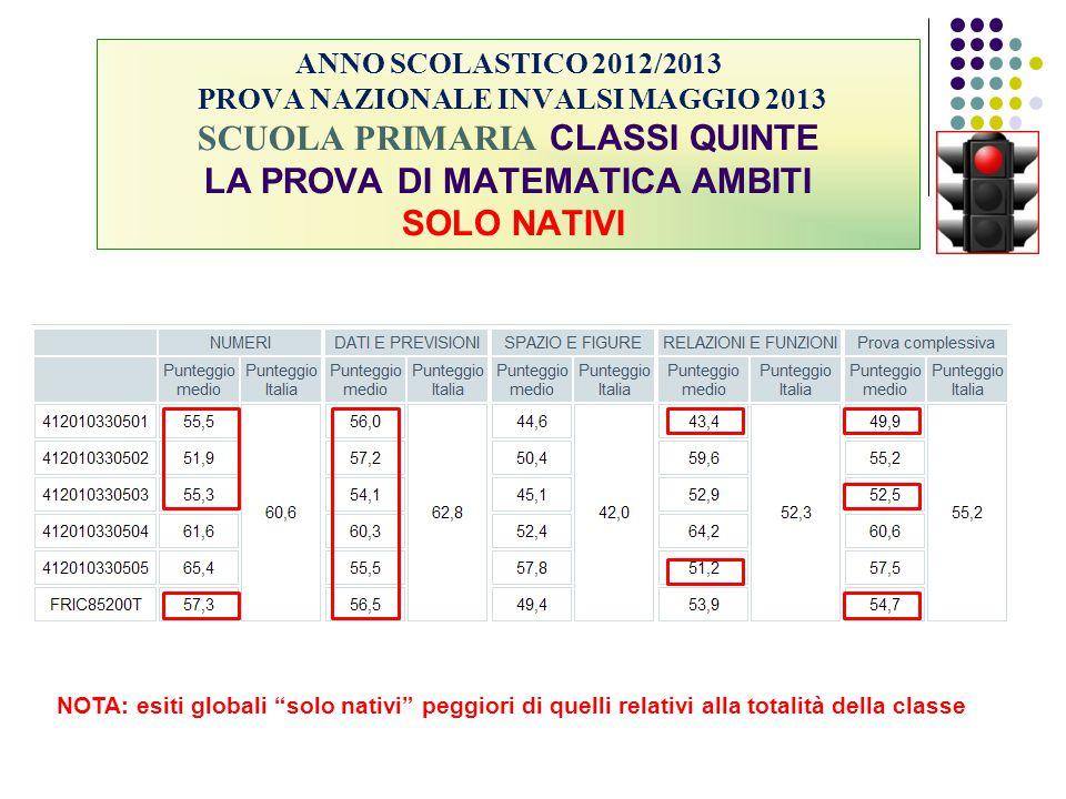 ANNO SCOLASTICO 2012/2013 PROVA NAZIONALE INVALSI MAGGIO 2013 SCUOLA PRIMARIA CLASSI QUINTE LA PROVA DI MATEMATICA AMBITI SOLO NATIVI