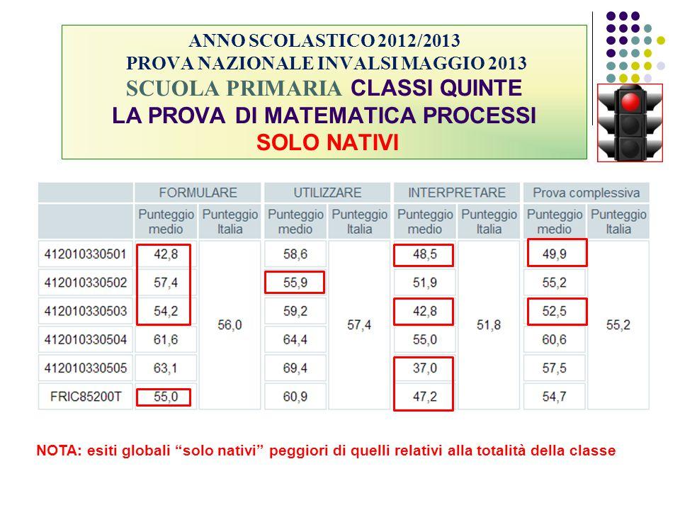 ANNO SCOLASTICO 2012/2013 PROVA NAZIONALE INVALSI MAGGIO 2013 SCUOLA PRIMARIA CLASSI QUINTE LA PROVA DI MATEMATICA PROCESSI SOLO NATIVI