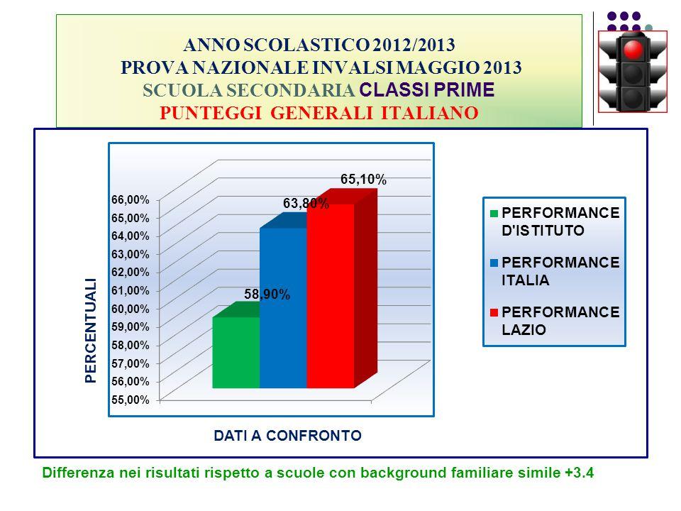 ANNO SCOLASTICO 2012/2013 PROVA NAZIONALE INVALSI MAGGIO 2013 SCUOLA SECONDARIA CLASSI PRIME PUNTEGGI GENERALI ITALIANO