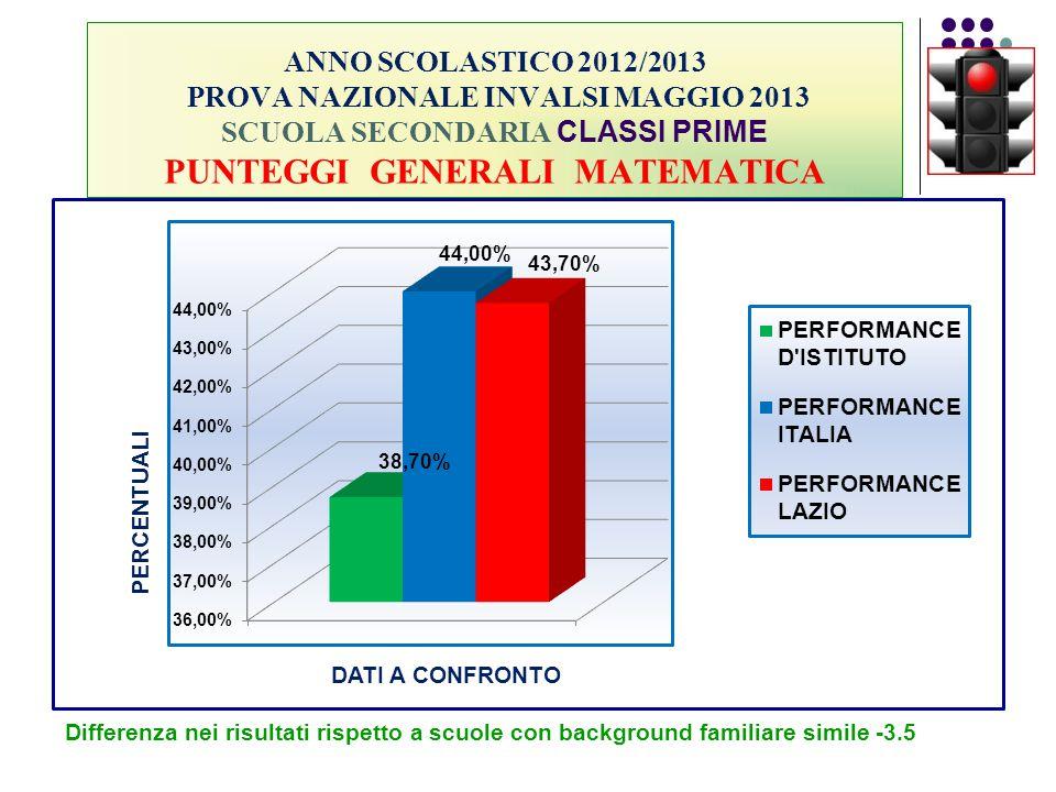 ANNO SCOLASTICO 2012/2013 PROVA NAZIONALE INVALSI MAGGIO 2013 SCUOLA SECONDARIA CLASSI PRIME PUNTEGGI GENERALI MATEMATICA