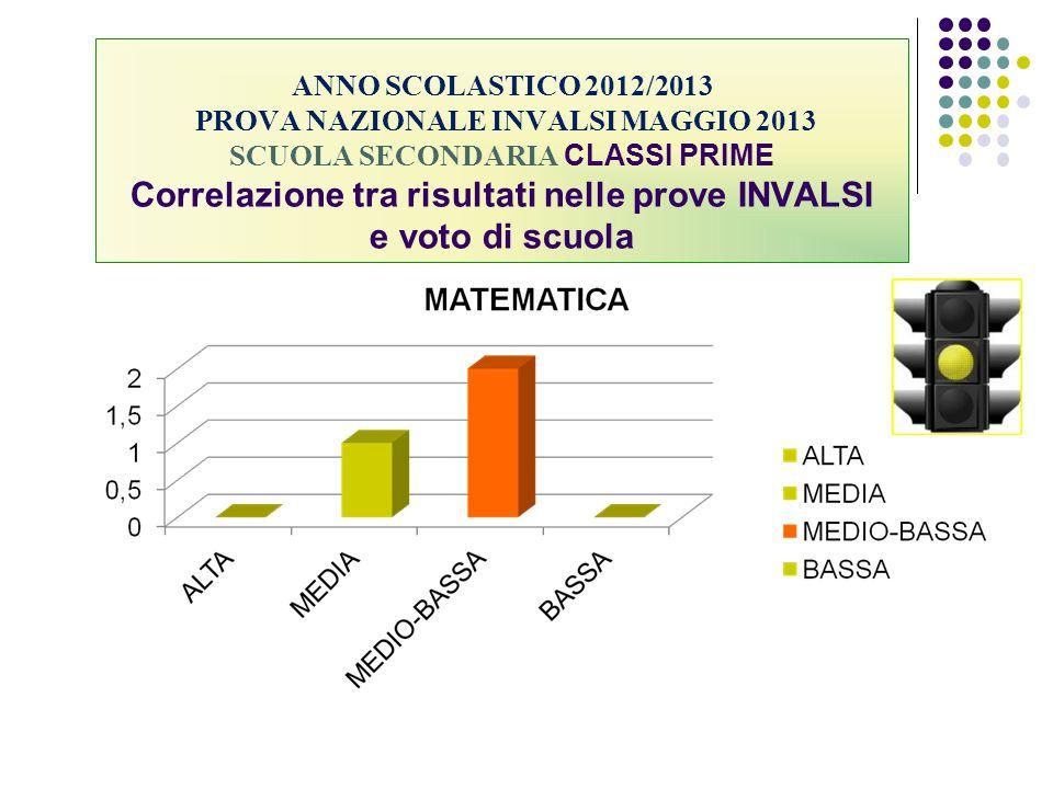 ANNO SCOLASTICO 2012/2013 PROVA NAZIONALE INVALSI MAGGIO 2013 SCUOLA SECONDARIA CLASSI PRIME Correlazione tra risultati nelle prove INVALSI e voto di scuola