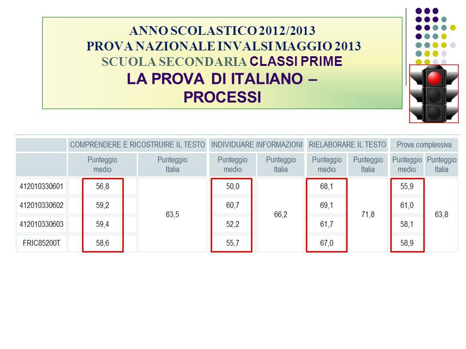 ANNO SCOLASTICO 2012/2013 PROVA NAZIONALE INVALSI MAGGIO 2013 SCUOLA SECONDARIA CLASSI PRIME LA PROVA DI ITALIANO – PROCESSI