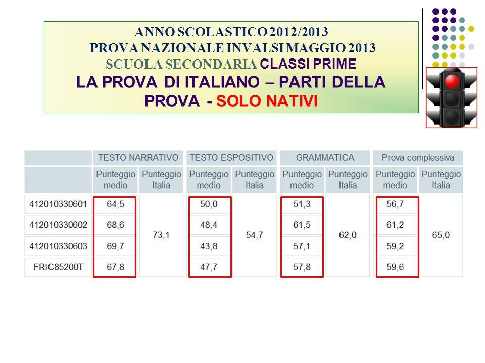ANNO SCOLASTICO 2012/2013 PROVA NAZIONALE INVALSI MAGGIO 2013 SCUOLA SECONDARIA CLASSI PRIME LA PROVA DI ITALIANO – PARTI DELLA PROVA - SOLO NATIVI