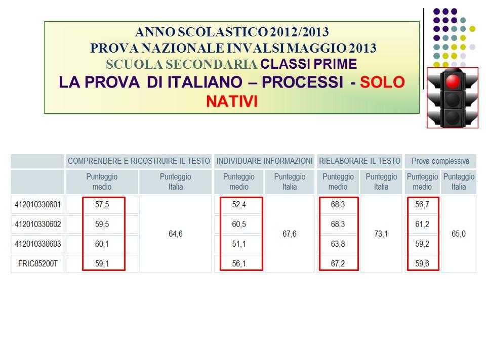 ANNO SCOLASTICO 2012/2013 PROVA NAZIONALE INVALSI MAGGIO 2013 SCUOLA SECONDARIA CLASSI PRIME LA PROVA DI ITALIANO – PROCESSI - SOLO NATIVI