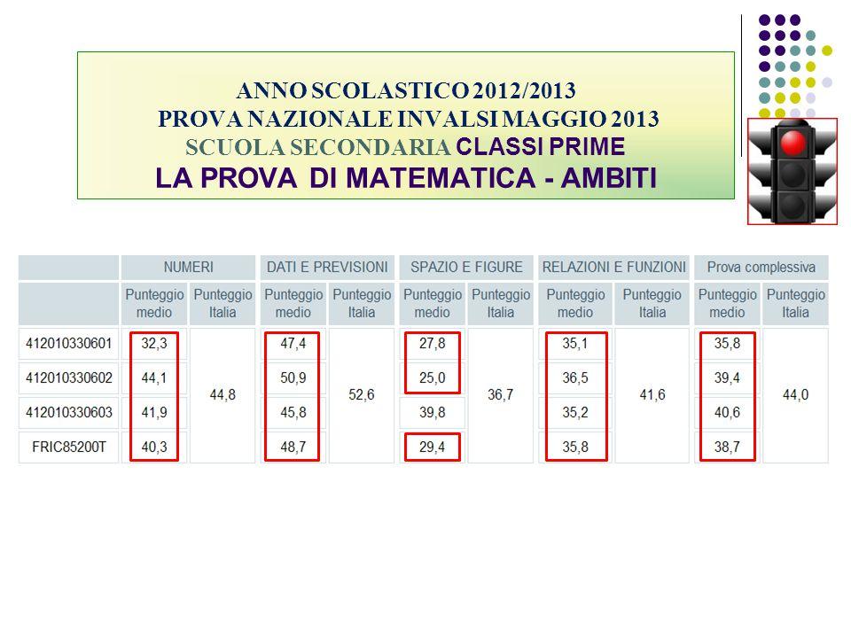 ANNO SCOLASTICO 2012/2013 PROVA NAZIONALE INVALSI MAGGIO 2013 SCUOLA SECONDARIA CLASSI PRIME LA PROVA DI MATEMATICA - AMBITI