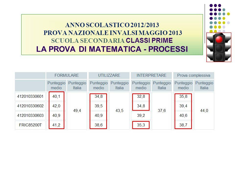 ANNO SCOLASTICO 2012/2013 PROVA NAZIONALE INVALSI MAGGIO 2013 SCUOLA SECONDARIA CLASSI PRIME LA PROVA DI MATEMATICA - PROCESSI